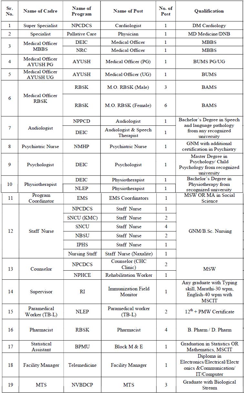 NHM Aurangabad Bharti 2020
