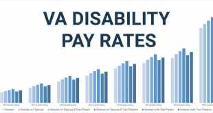 VA Disability Pay Schedule